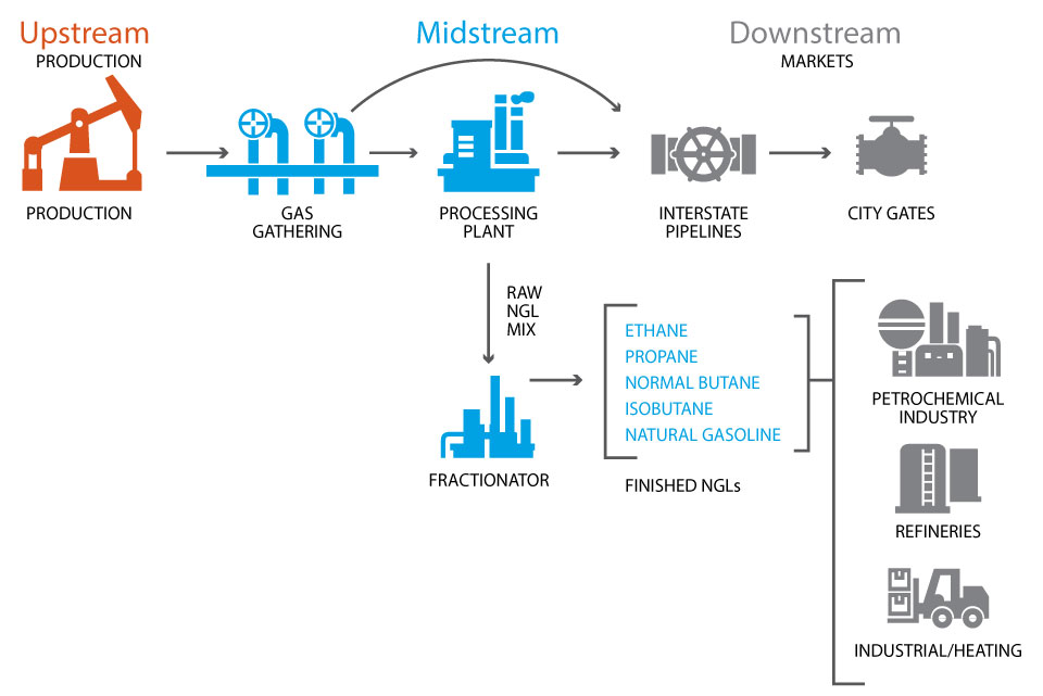 midstream overview